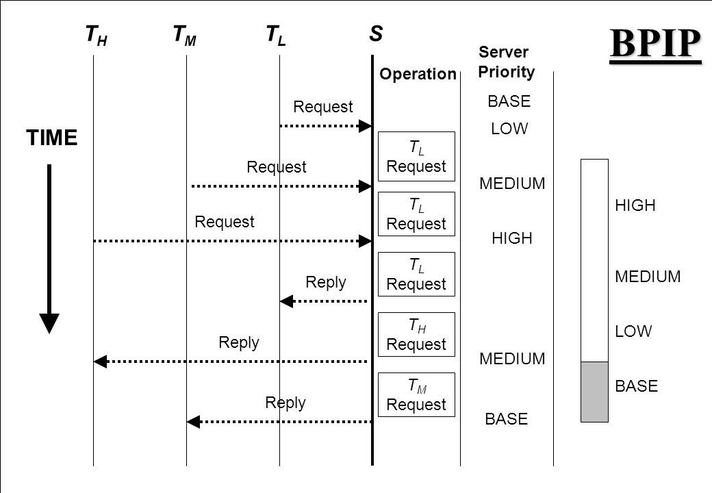 BPIP TH TM TL S TIME Server Priority Operation BASE Request LOW TL