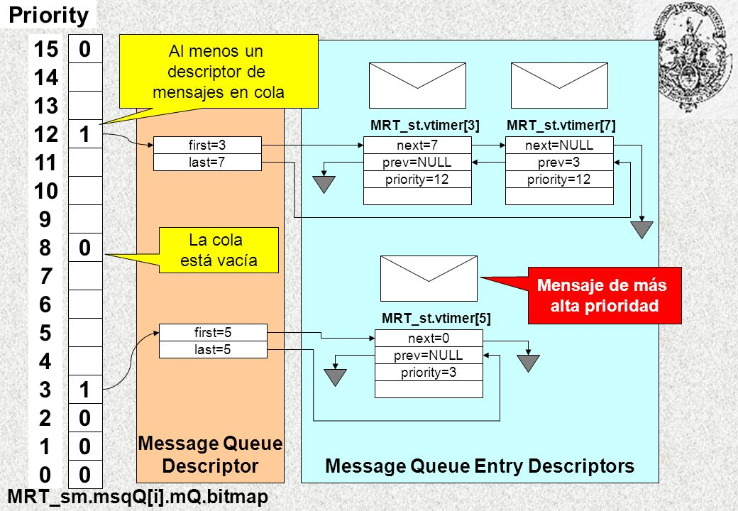 Message Queue Entry Descriptors