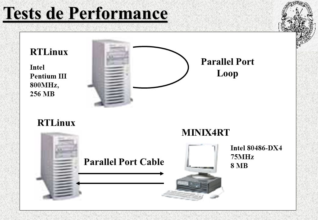 Tests de Performance RTLinux Parallel Port Loop RTLinux MINIX4RT