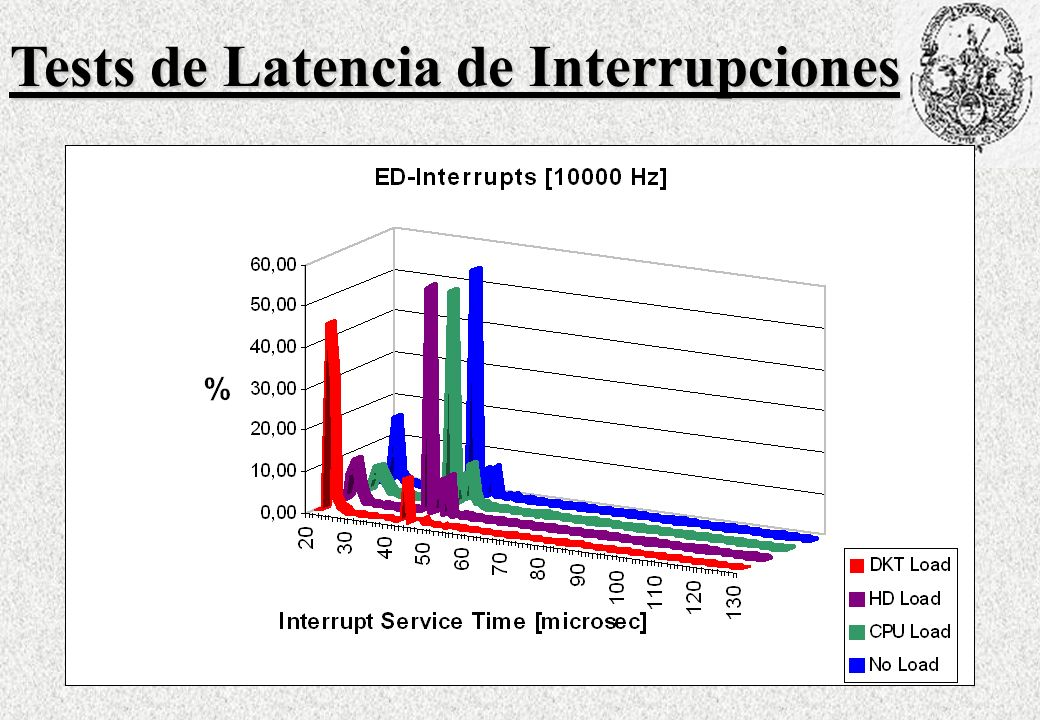 Tests de Latencia de Interrupciones