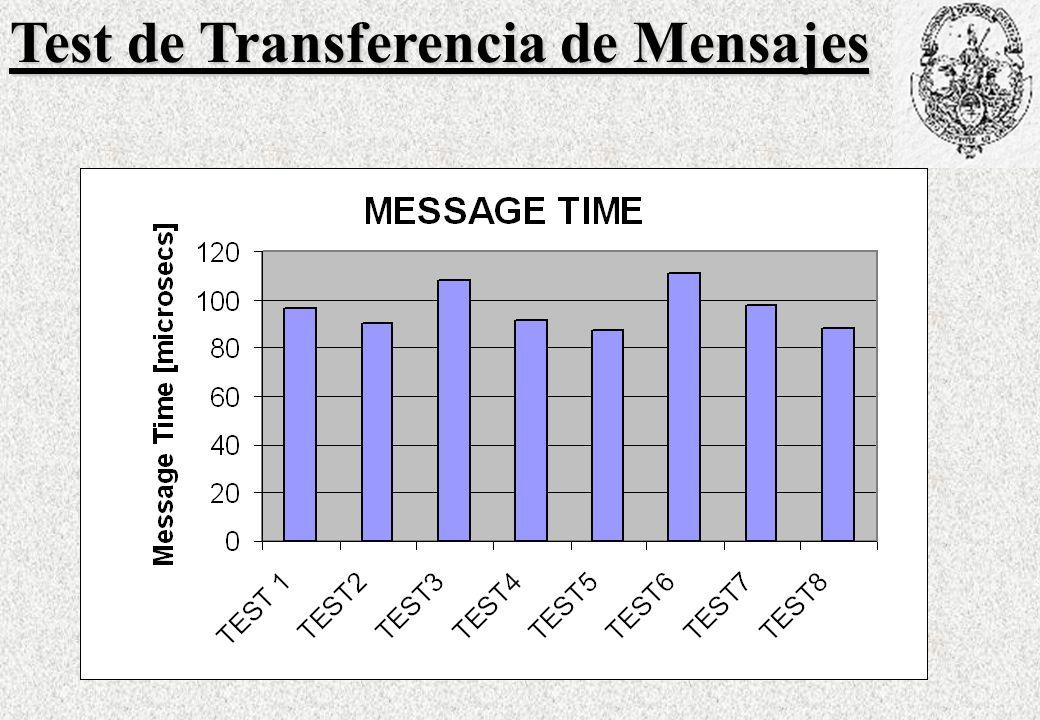 Test de Transferencia de Mensajes