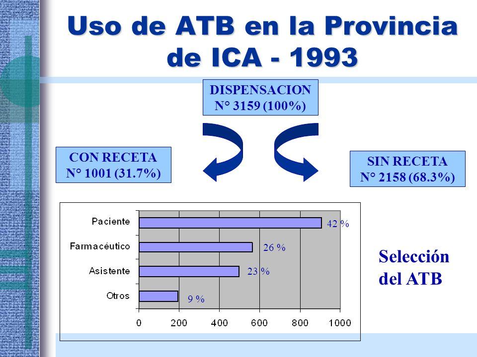 Uso de ATB en la Provincia de ICA - 1993