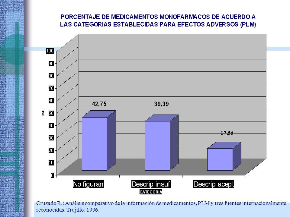 17,56 Cruzado R.: Análisis comparativo de la información de medicamentos, PLM y tres fuentes internacionalmente.
