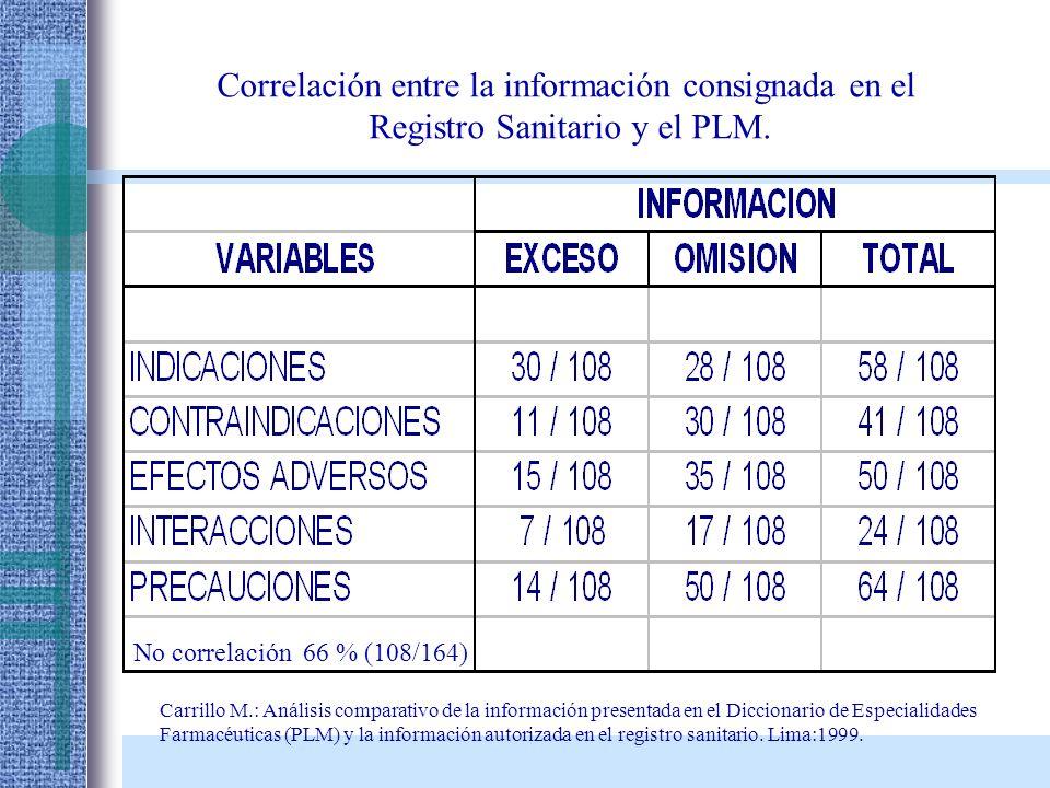 Correlación entre la información consignada en el