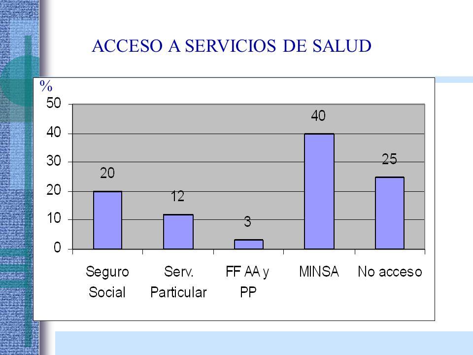 ACCESO A SERVICIOS DE SALUD