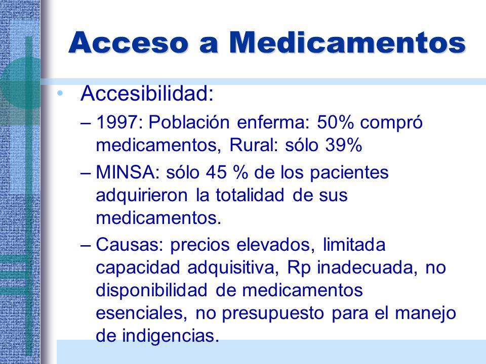 Acceso a Medicamentos Accesibilidad:
