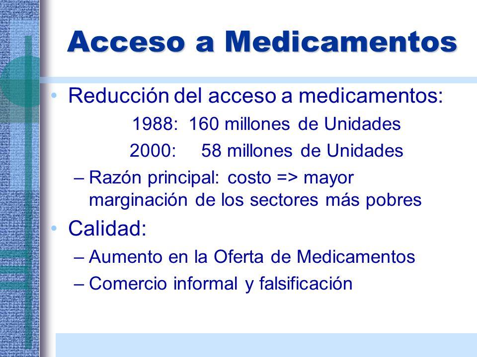 Acceso a Medicamentos Reducción del acceso a medicamentos: Calidad: