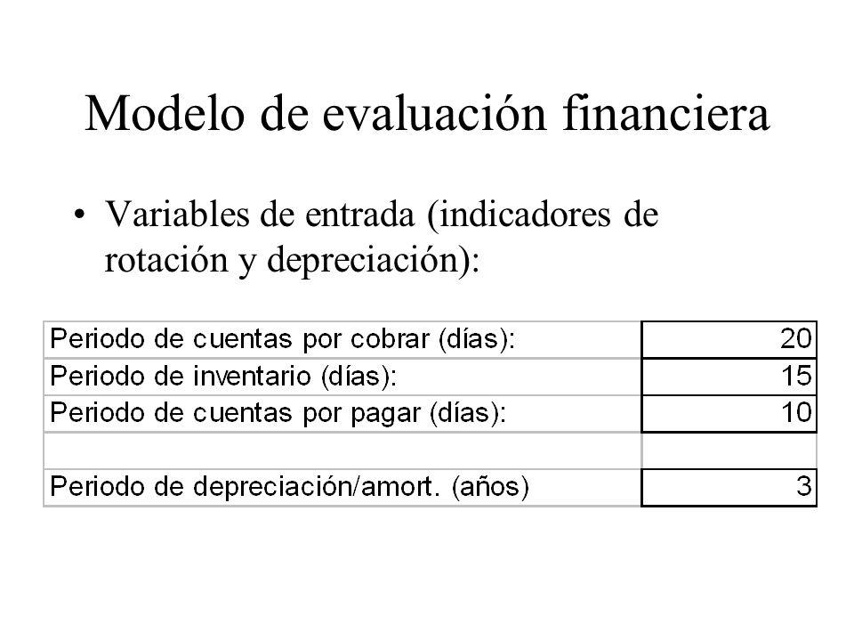 Modelo de evaluación financiera
