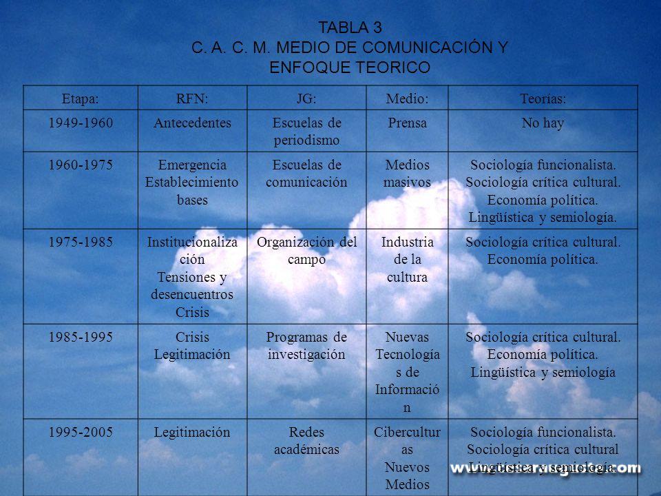 C. A. C. M. MEDIO DE COMUNICACIÓN Y ENFOQUE TEORICO