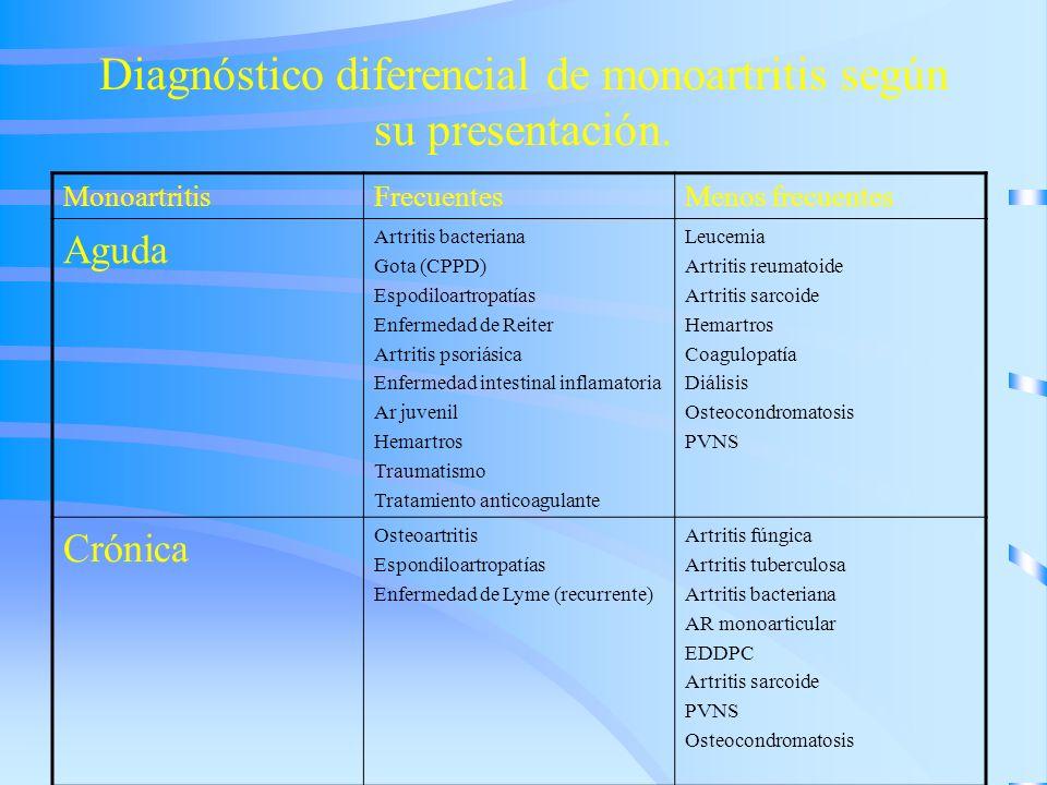 Diagnóstico diferencial de monoartritis según su presentación.