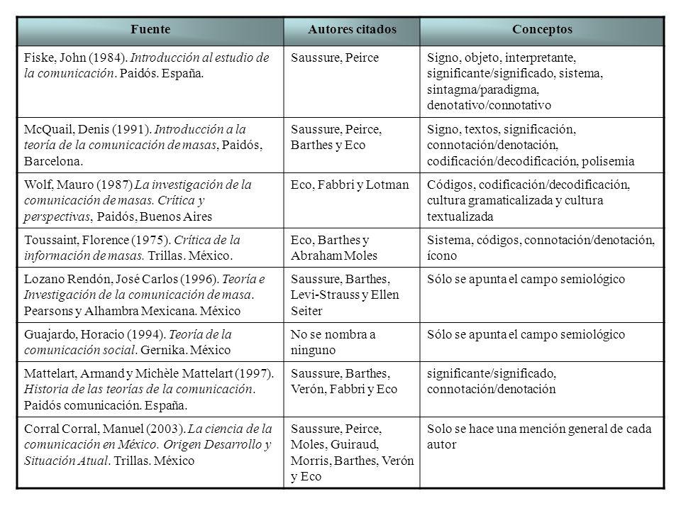 Fuente Autores citados. Conceptos. Fiske, John (1984). Introducción al estudio de la comunicación. Paidós. España.