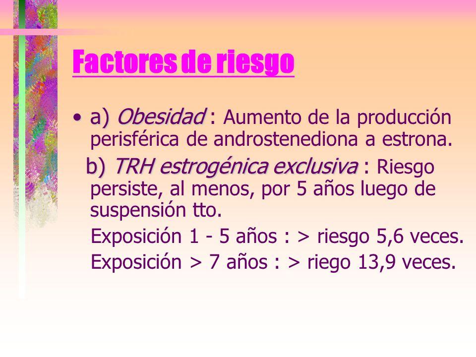 Factores de riesgo a) Obesidad : Aumento de la producción perisférica de androstenediona a estrona.