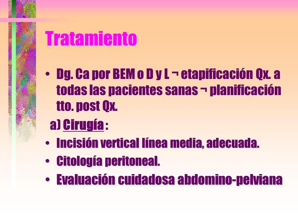 TratamientoDg. Ca por BEM o D y L ¬ etapificación Qx. a todas las pacientes sanas ¬ planificación tto. post Qx.