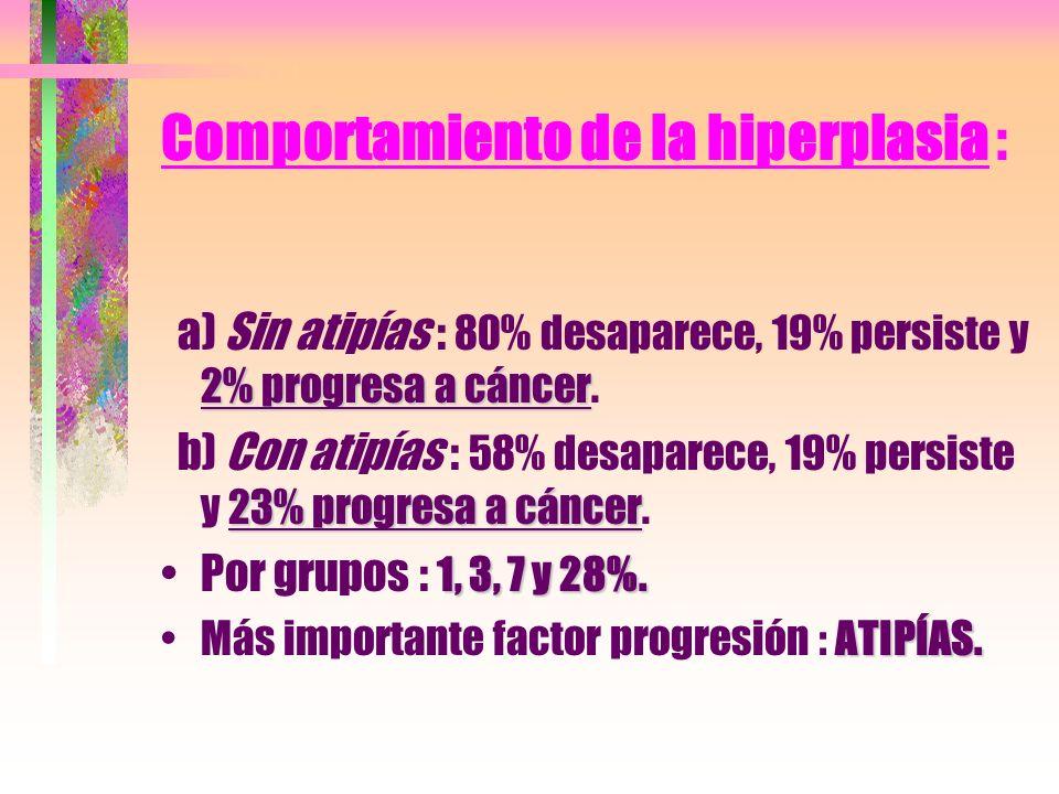 Comportamiento de la hiperplasia :