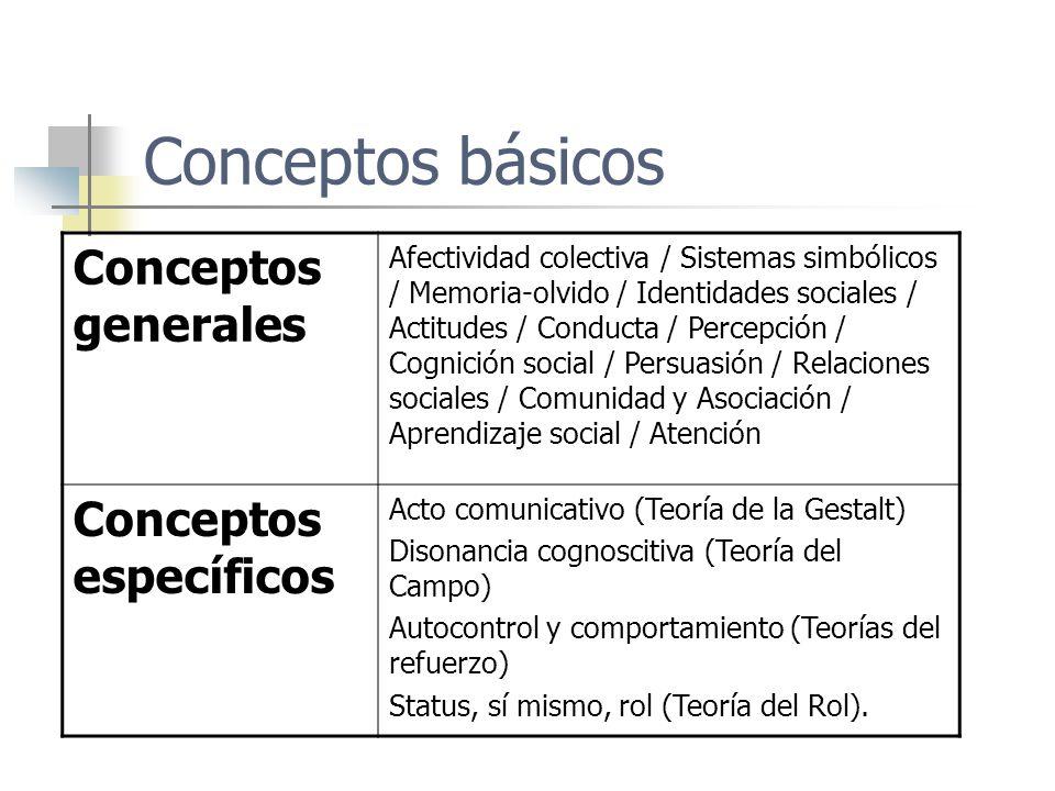 Conceptos básicos Conceptos generales Conceptos específicos