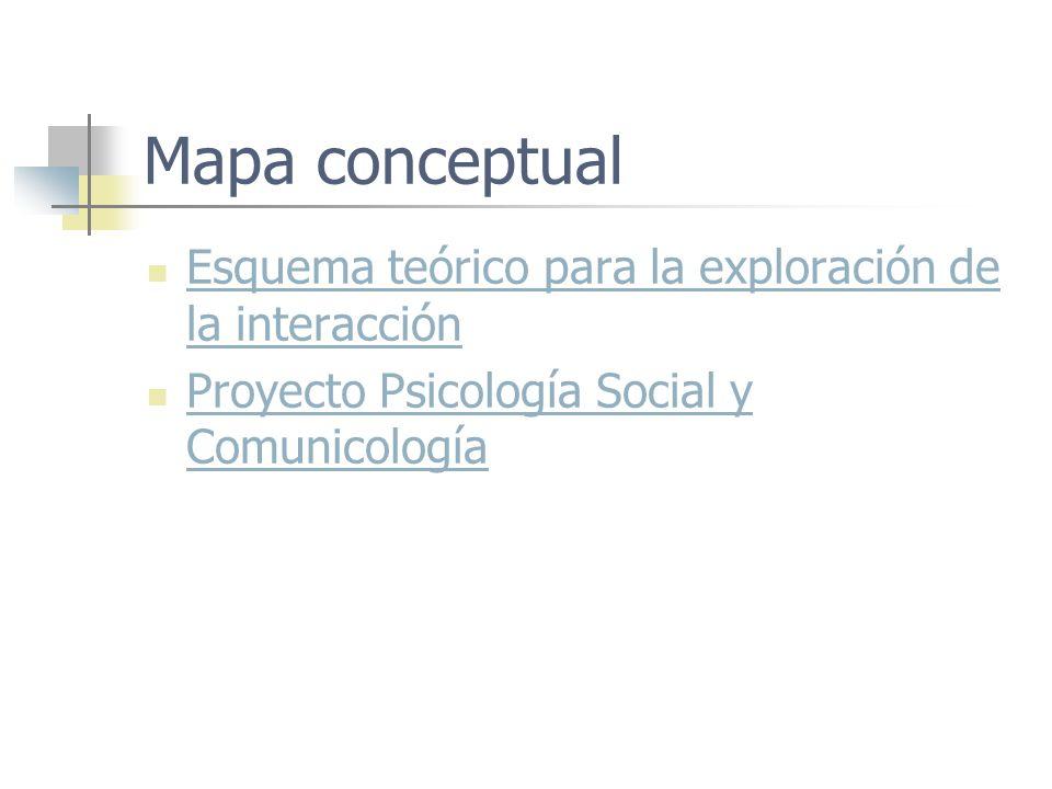 Mapa conceptual Esquema teórico para la exploración de la interacción