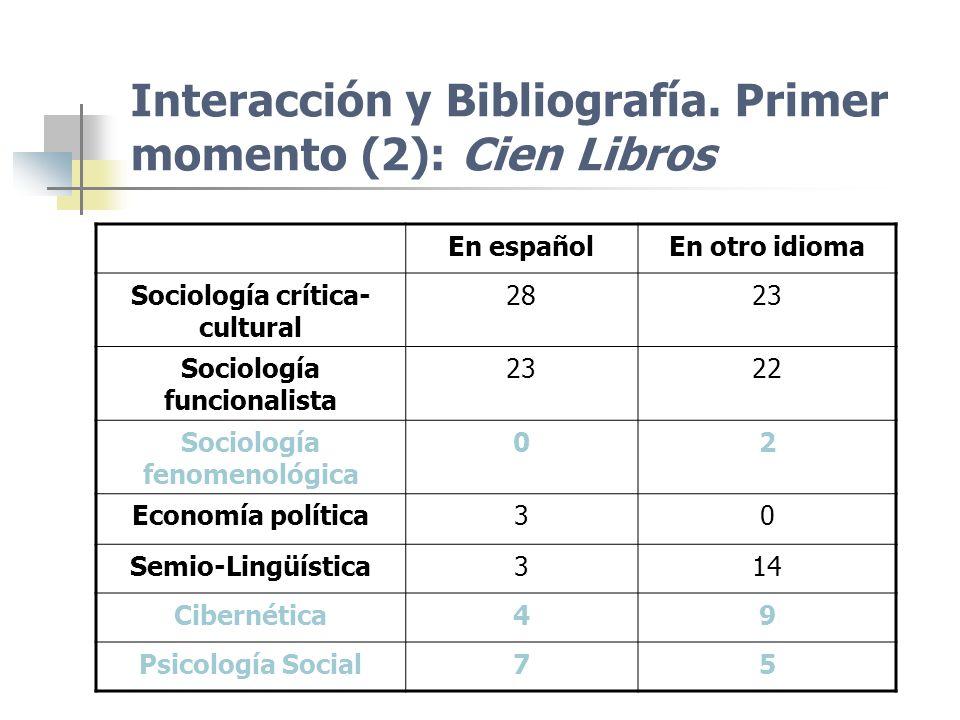 Interacción y Bibliografía. Primer momento (2): Cien Libros
