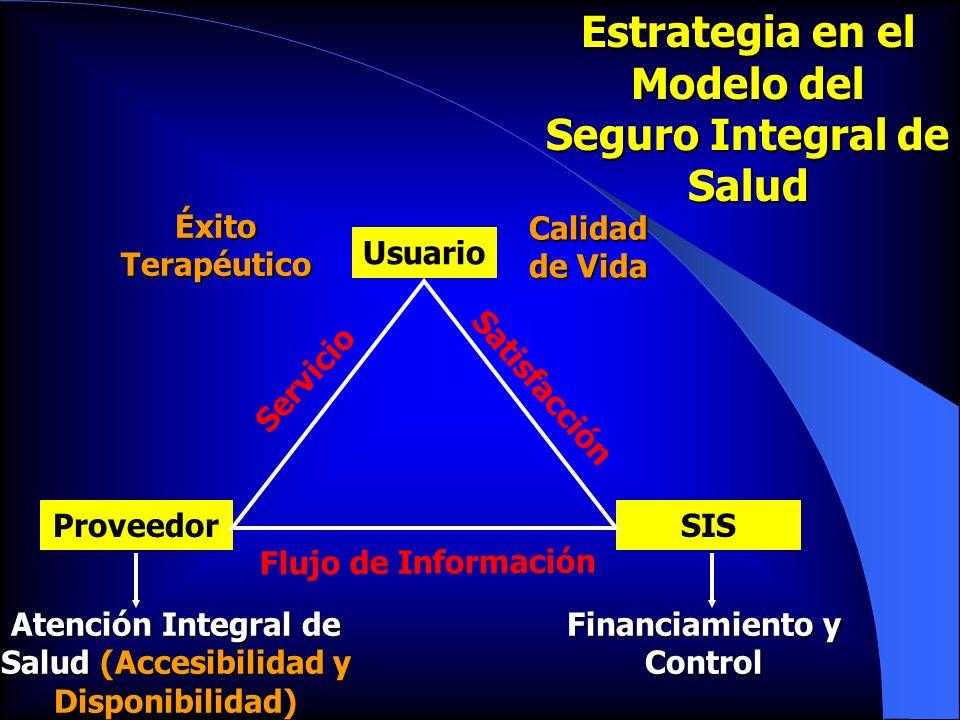 Estrategia en el Modelo del Seguro Integral de Salud