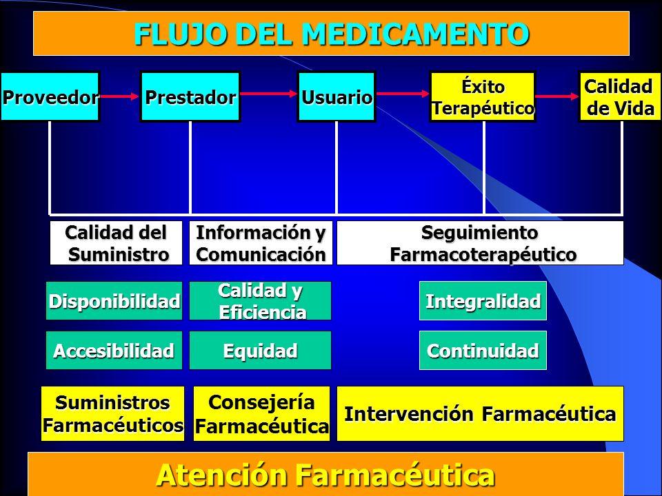 Intervención Farmacéutica