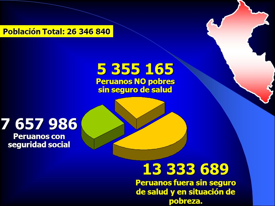 5 355 165 Peruanos NO pobres sin seguro de salud