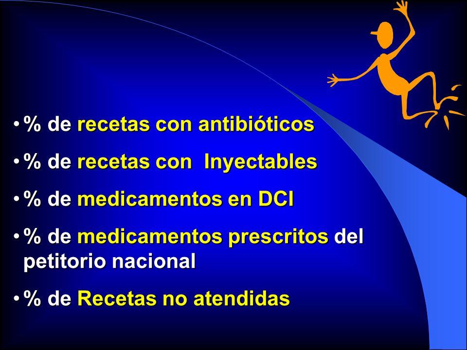 % de recetas con antibióticos