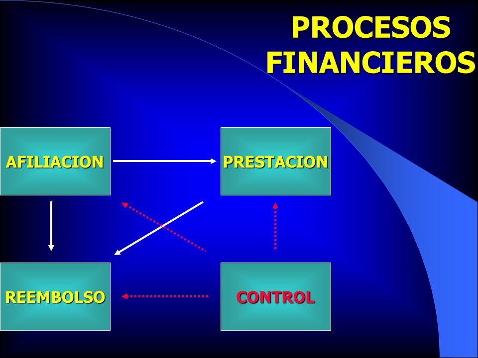 PROCESOS FINANCIEROS REEMBOLSO PRESTACION AFILIACION CONTROL