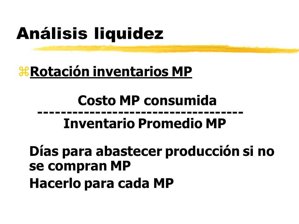 Análisis liquidez Rotación inventarios MP Costo MP consumida