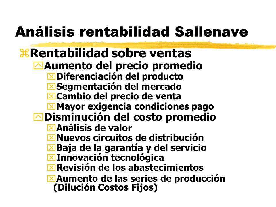 Análisis rentabilidad Sallenave