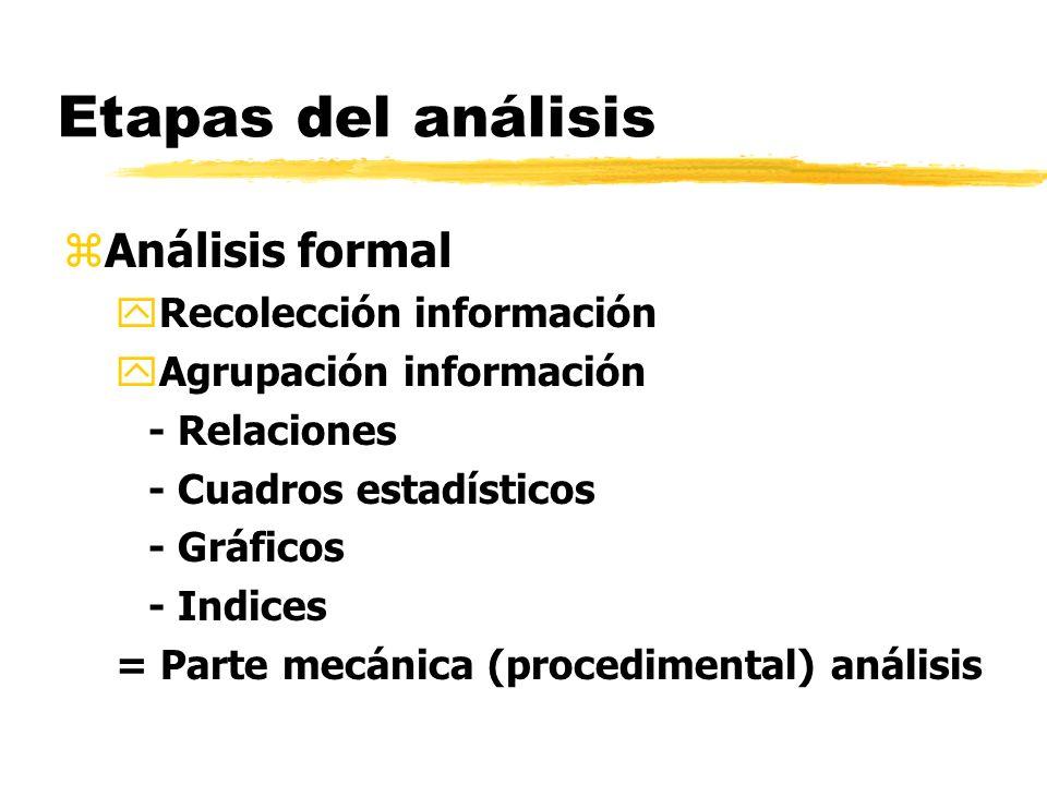 Etapas del análisis Análisis formal Recolección información