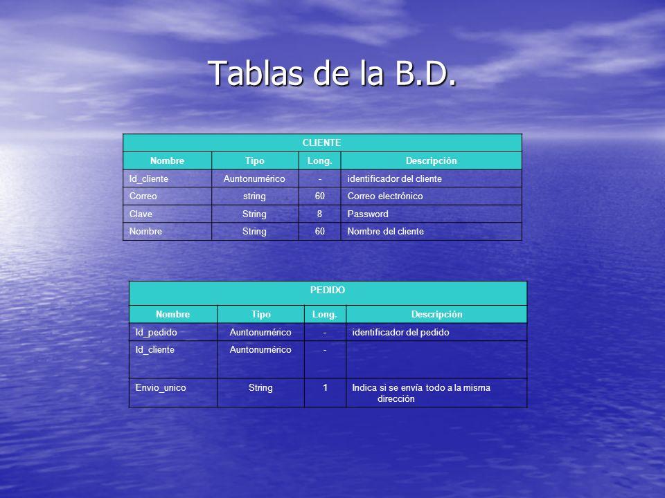 Tablas de la B.D. CLIENTE Nombre Tipo Long. Descripción Id_cliente