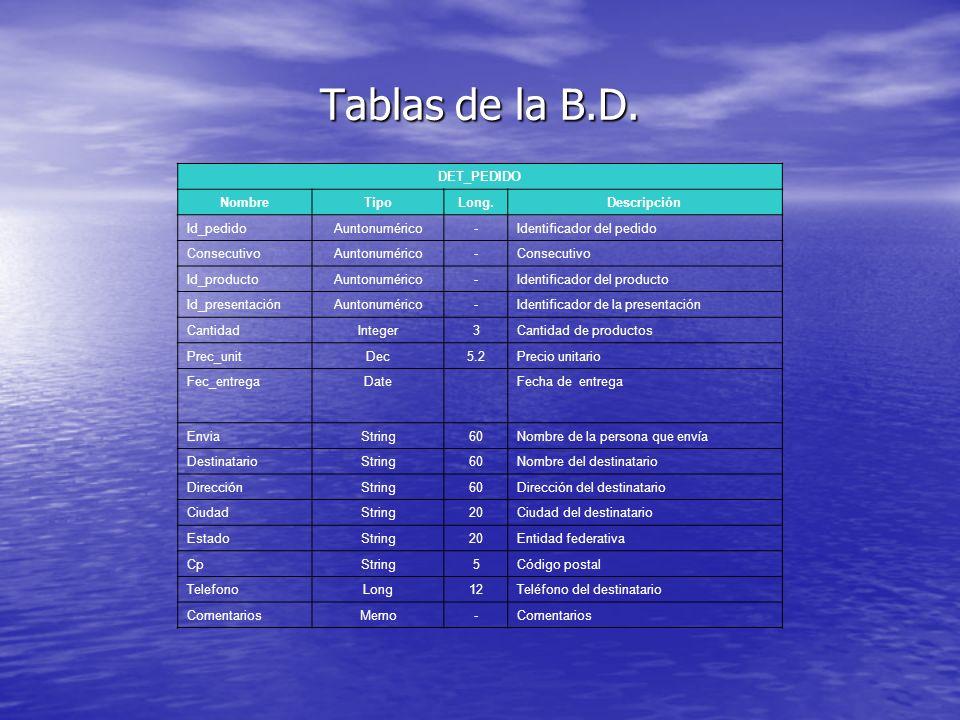 Tablas de la B.D. DET_PEDIDO Nombre Tipo Long. Descripción Id_pedido