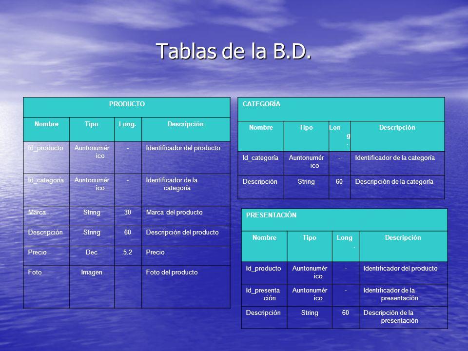 Tablas de la B.D. PRODUCTO Nombre Tipo Long. Descripción Id_producto