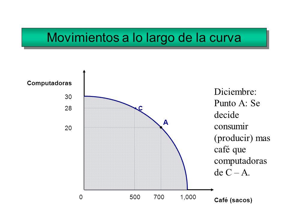 Movimientos a lo largo de la curva