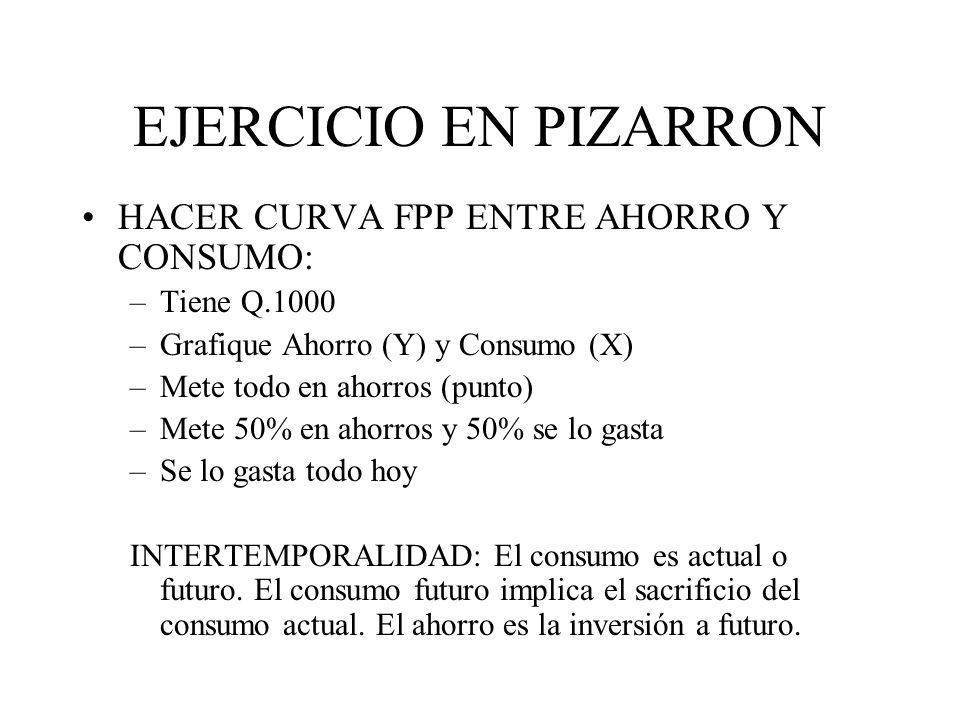 EJERCICIO EN PIZARRON HACER CURVA FPP ENTRE AHORRO Y CONSUMO: