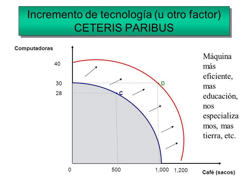Incremento de tecnología (u otro factor) CETERIS PARIBUS