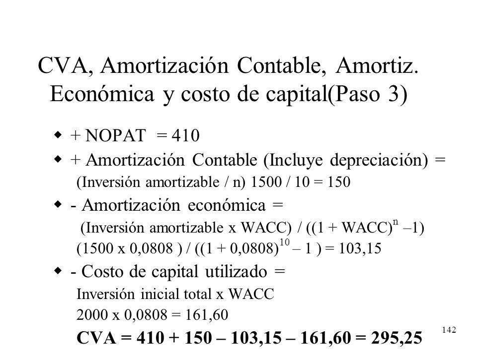 CVA, Amortización Contable, Amortiz