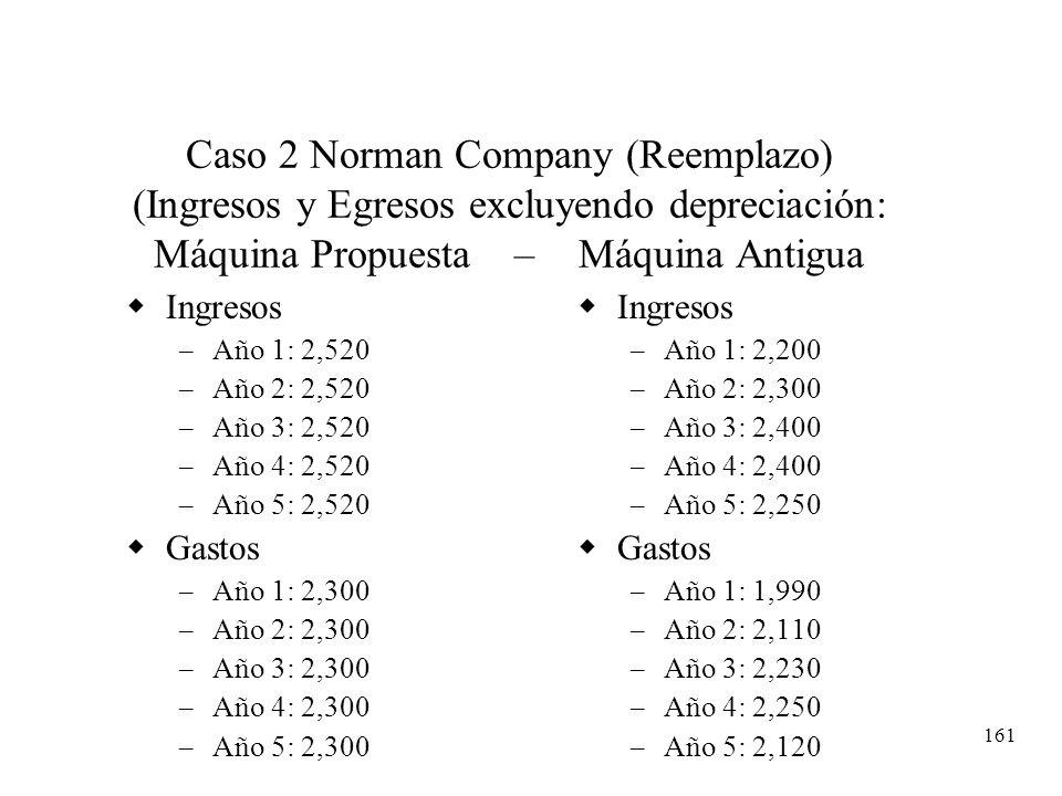 Caso 2 Norman Company (Reemplazo) (Ingresos y Egresos excluyendo depreciación: Máquina Propuesta – Máquina Antigua