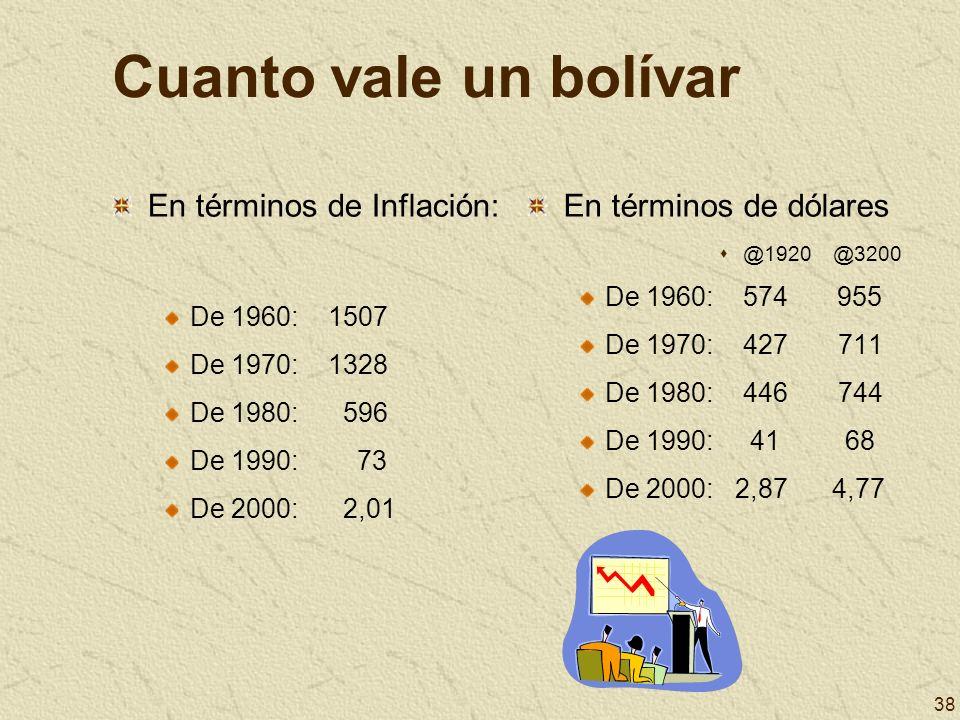 Cuanto vale un bolívar En términos de Inflación: