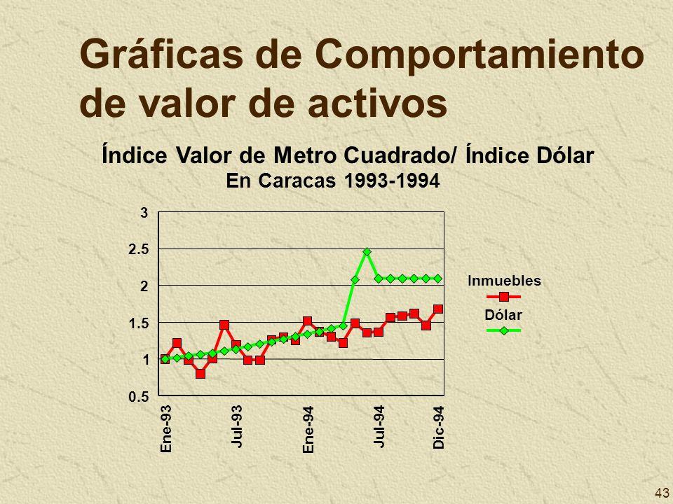 Gráficas de Comportamiento de valor de activos