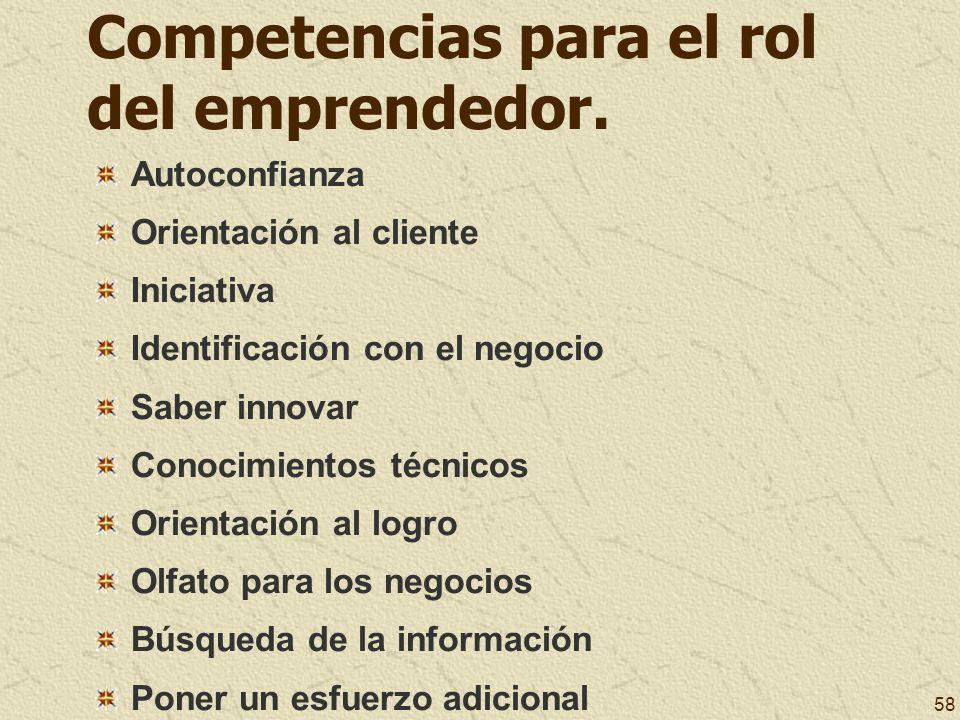 Competencias para el rol del emprendedor.
