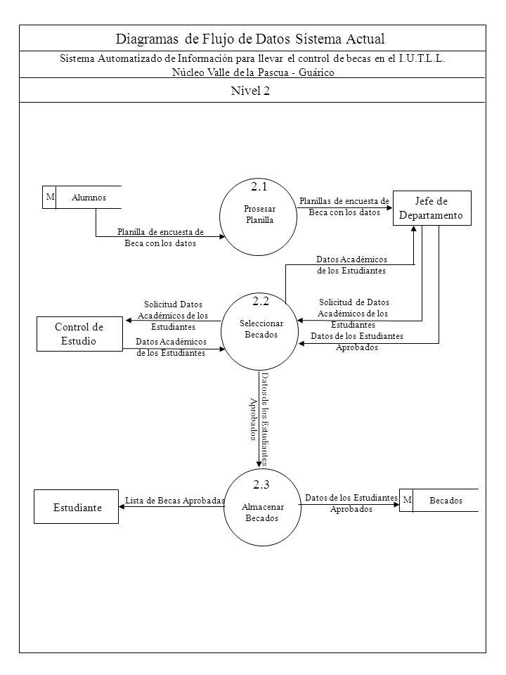 Diagramas de Flujo de Datos Sistema Actual