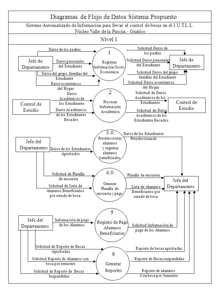 Diagramas de Flujo de Datos Sistema Propuesto