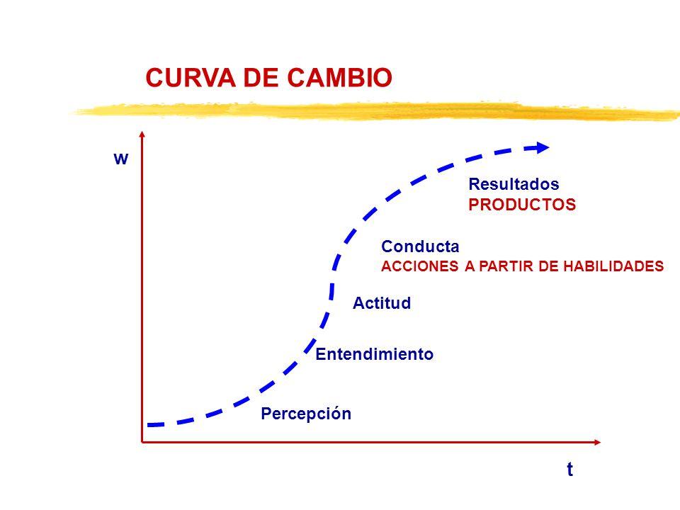 CURVA DE CAMBIO w t Resultados PRODUCTOS Conducta Actitud