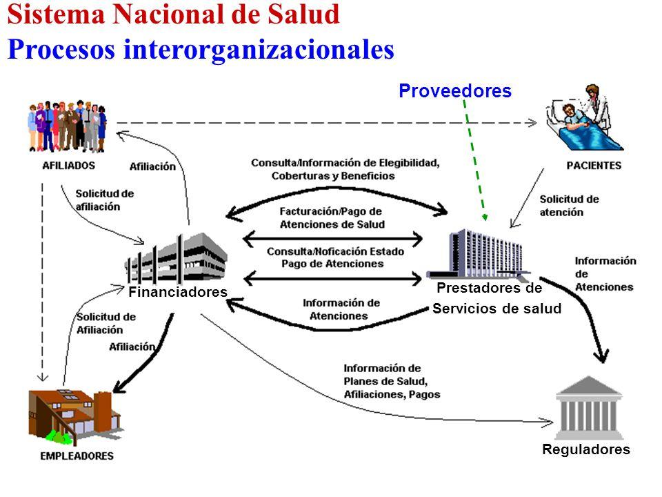 Sistema Nacional de Salud Procesos interorganizacionales