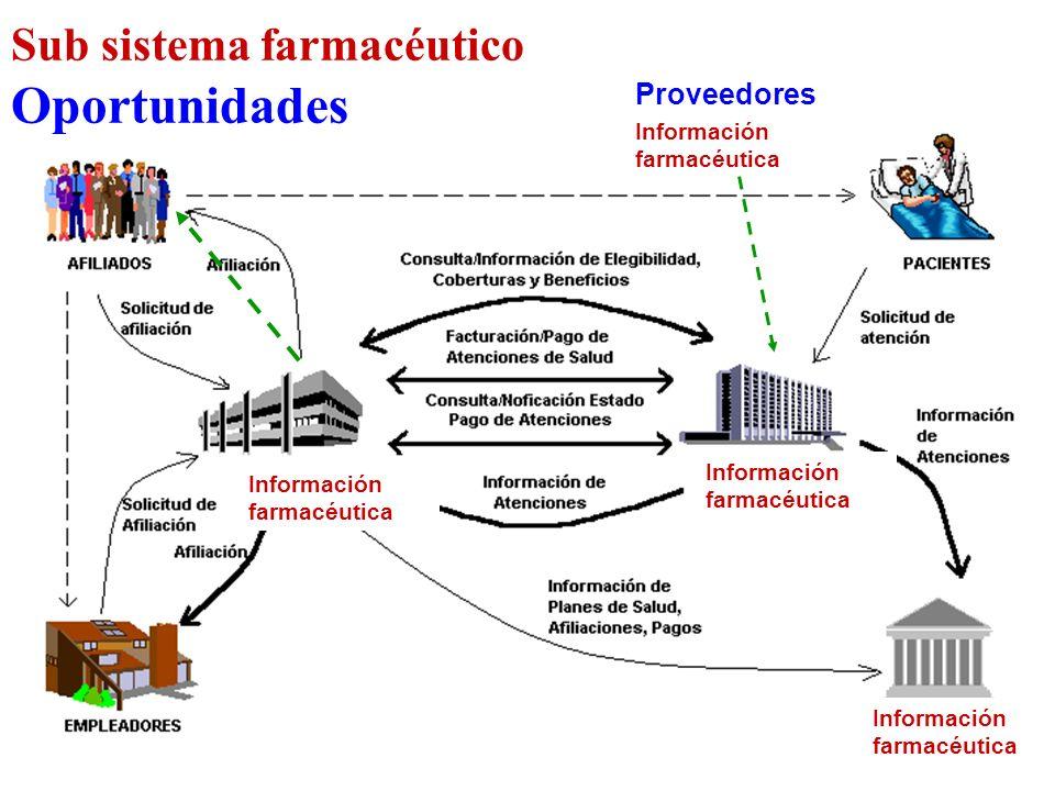 Oportunidades Sub sistema farmacéutico Proveedores