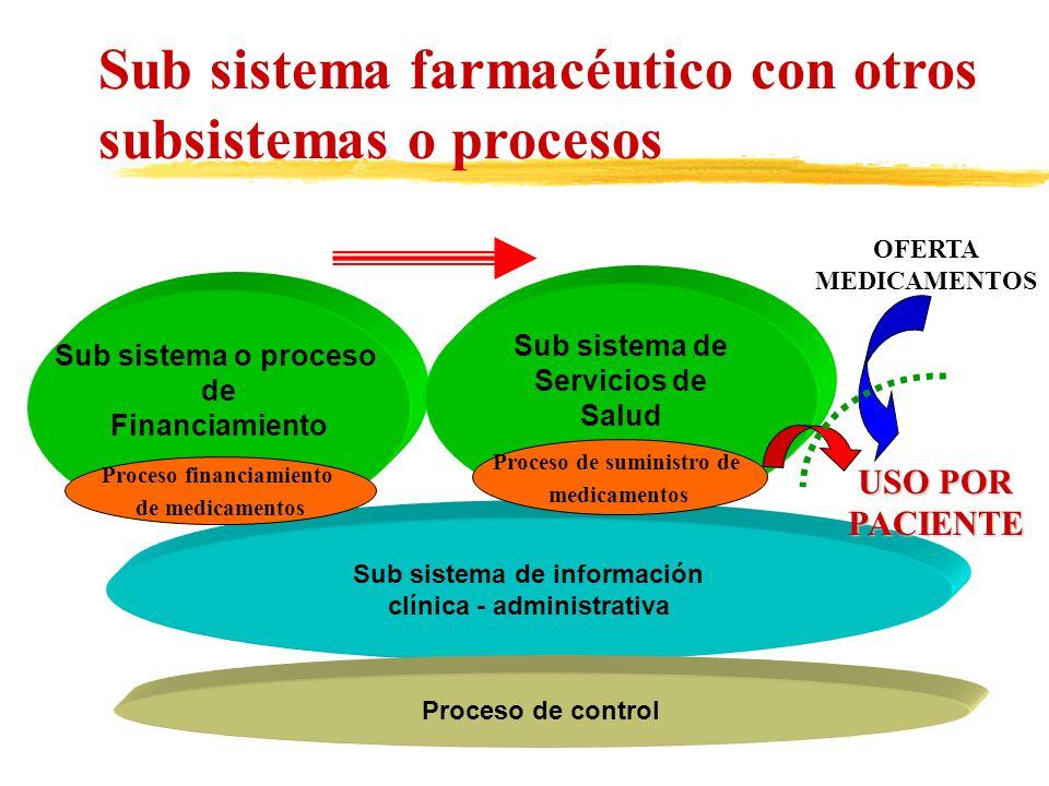 Sub sistema farmacéutico con otros subsistemas o procesos
