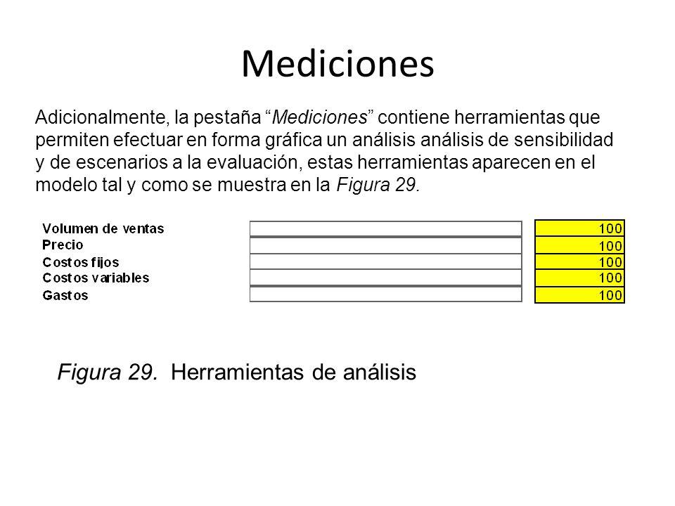Mediciones Figura 29. Herramientas de análisis