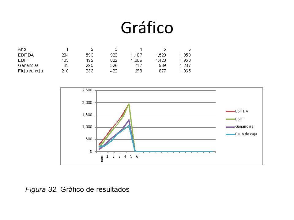 Gráfico Figura 32. Gráfico de resultados