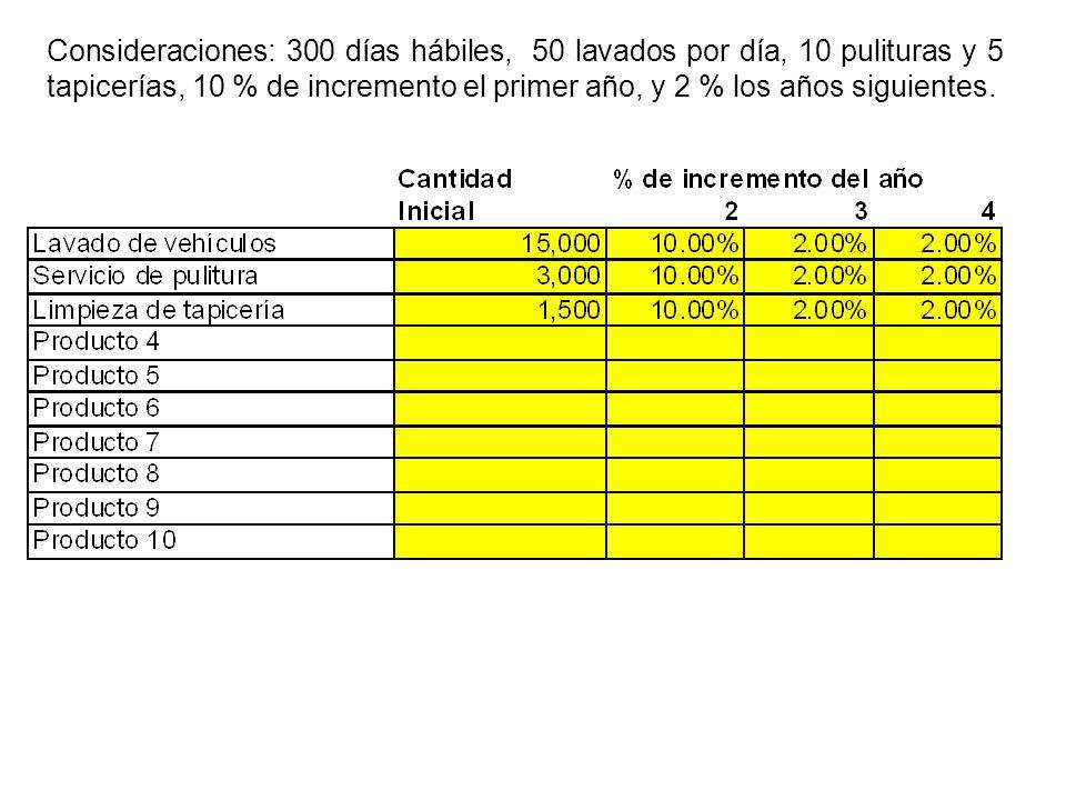 Consideraciones: 300 días hábiles, 50 lavados por día, 10 pulituras y 5 tapicerías, 10 % de incremento el primer año, y 2 % los años siguientes.