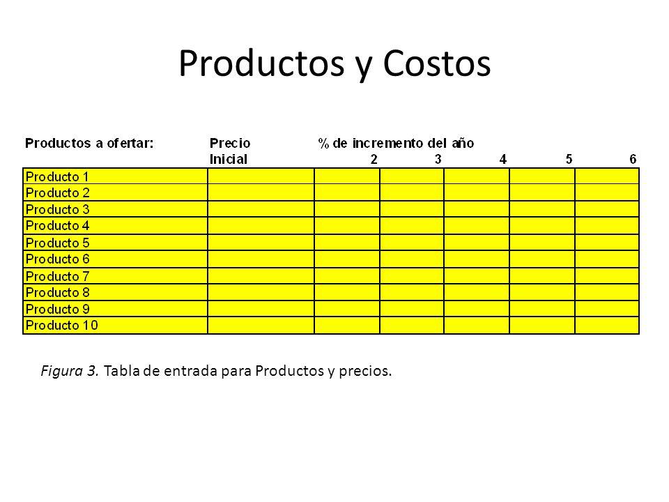Productos y Costos Figura 3. Tabla de entrada para Productos y precios.